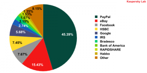 Organizations targeted by phishing attacks in March 2010