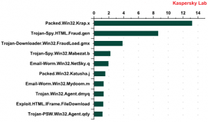 Top 10 most popular malicious files found in mail traffic