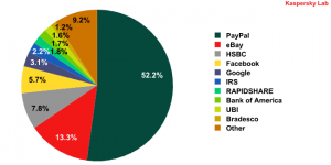Top 10 organizations targeted by phishing attacks