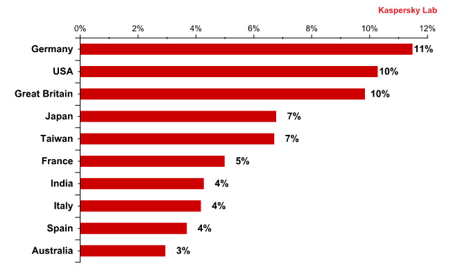 The graph below shows the Top 10 list of countries from which malware was distributed via email...