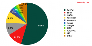 Organizations targeted by phishing attacks in April 2010
