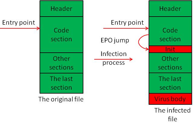 Init Decryptor + EPO