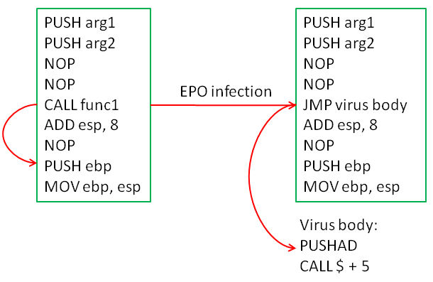 The Entry Point Obscuring (EPO) technique works by preventing detection...
