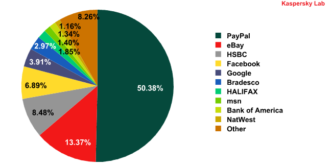 Organizations targeted by phishing attacks in May 2010
