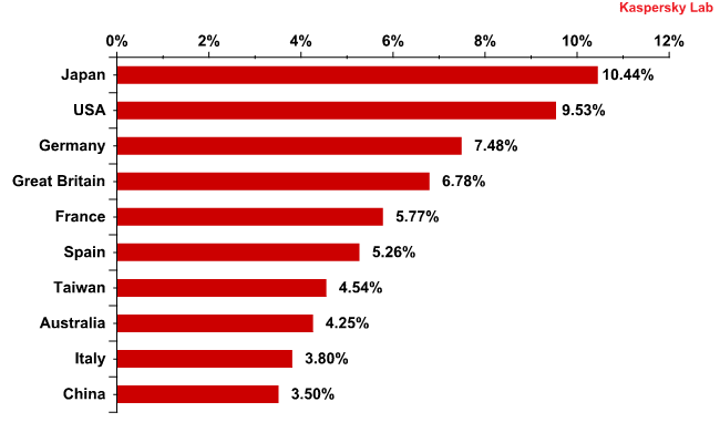 Most popular sources of malware in mail traffic
