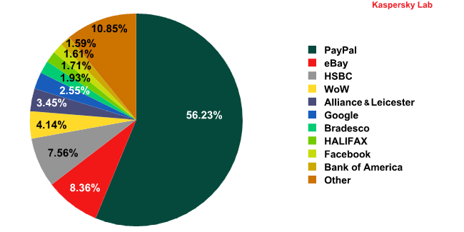Organizations targeted by phishing attacks in August 2010