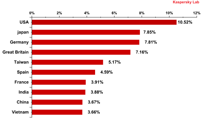 Countries from which users most often received malicious programs distributed via email