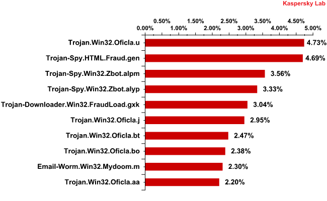 Malicious programs in email traffic in June 2010