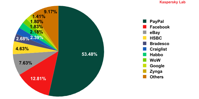 Organizations targeted by phishing attacks in July 2010