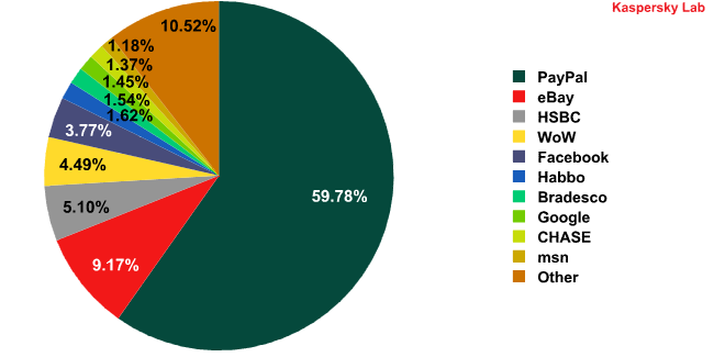 Top 10 organizations targeted by phishing attacks in September 2010