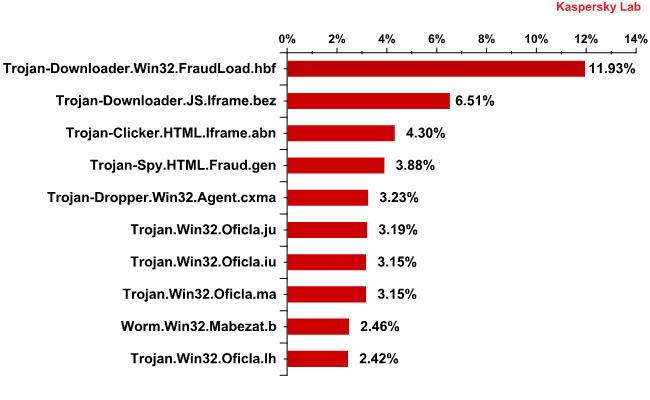 The Top 10 malicious programs distributed via email traffic in September 2010