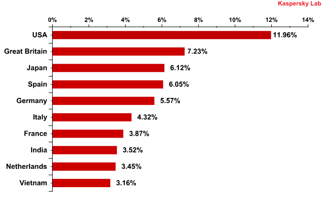 Countries where mail antivirus detected malware most frequently in September 2010