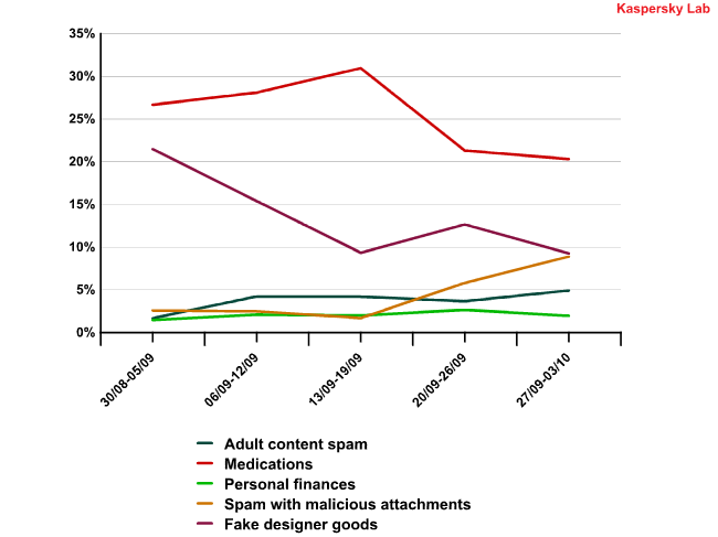 Shifts in partner spam in September 2010