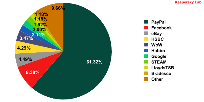 Top 10 organizations targeted by phishing attacks in October 2010
