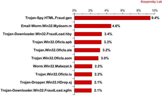 The Top 10 malicious programs distributed via mail traffic in October 2010