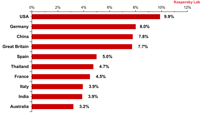 Countries where mail antivirus detected malware most frequently in October 2010