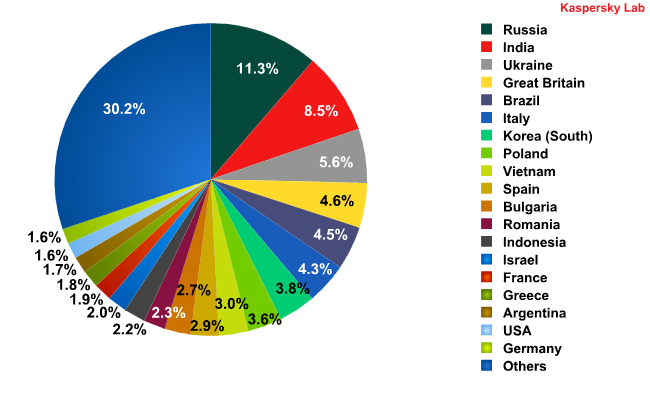 Sources of spam in October 2010