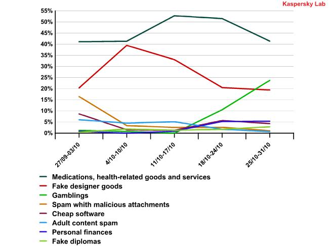 Shifts in partner spam in October 2010
