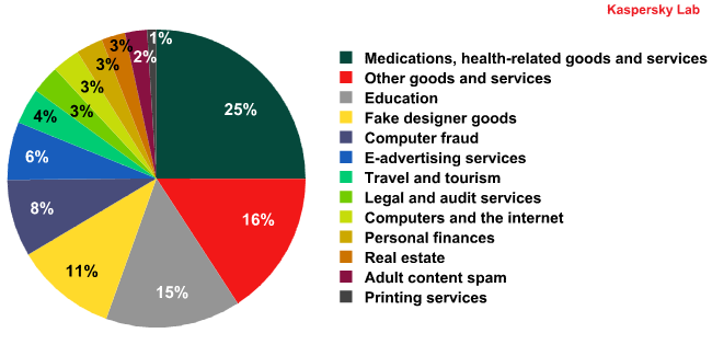 The distribution of spam by category during the third quarter of 2010