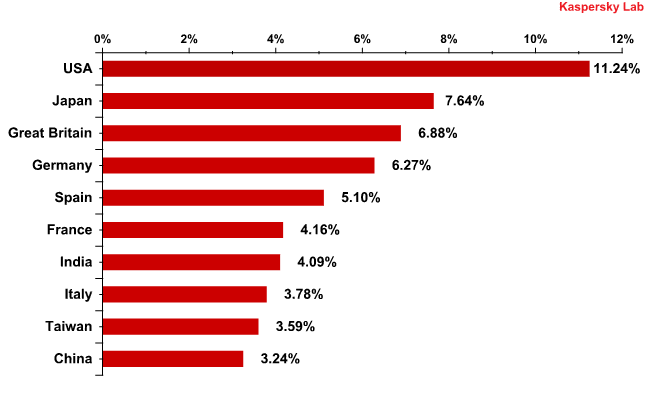 Email antivirus detection rates for different countries
