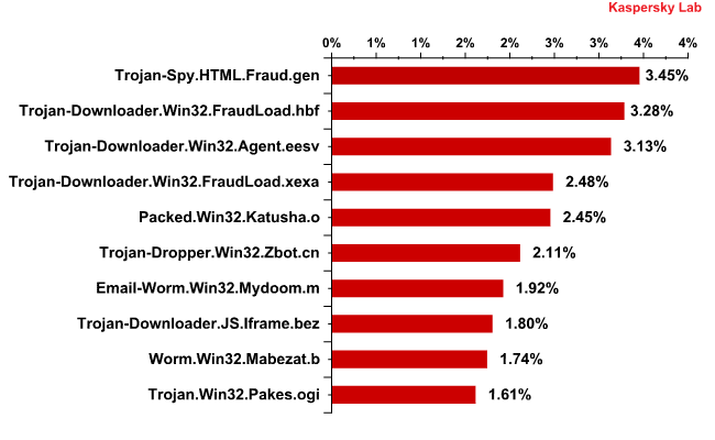 Top 10 malicious programs detected in email