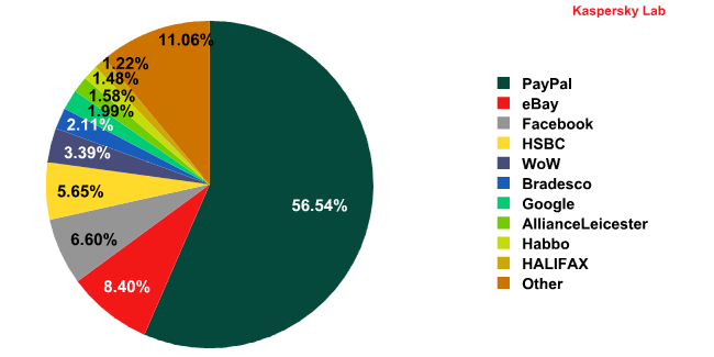 The Top 10 organizations targeted by phishers during the third quarter of 2010