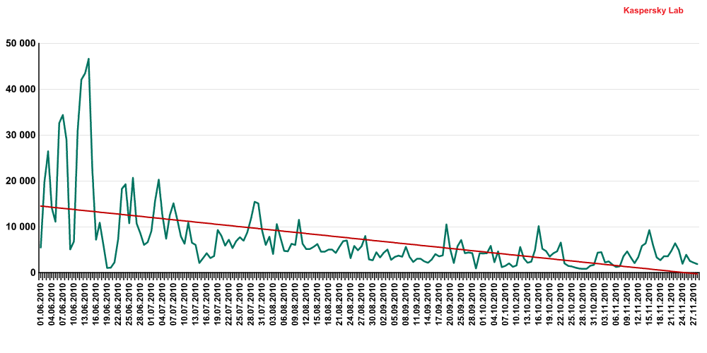 The number of Exploit.JS.Pdfka variants detected for the period June-November