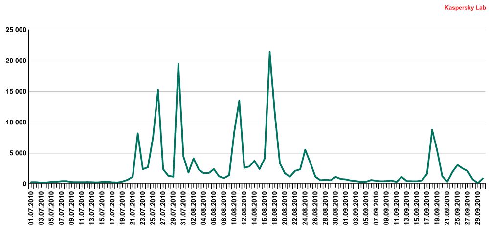 The percentage of Zbot Trojans detected daily compared to the total volume of malware