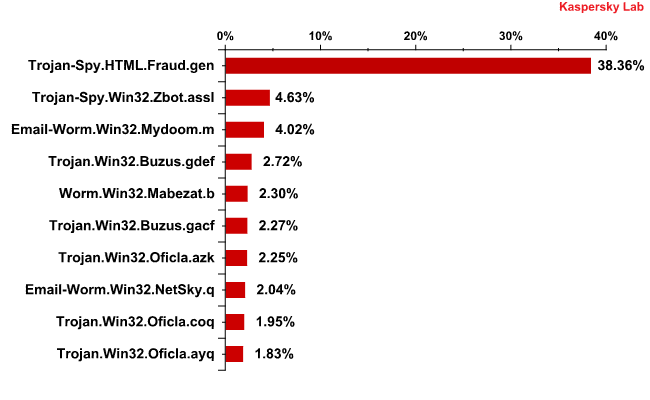 The Top 10 malicious programs distributed via mail traffic in November 2010