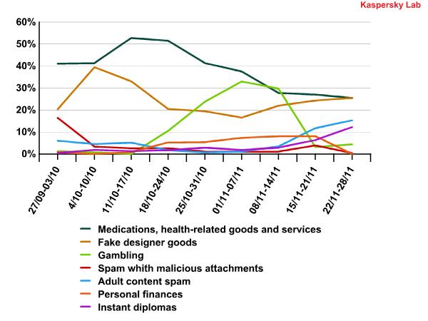 Shifts in partner spam in October-November 2010