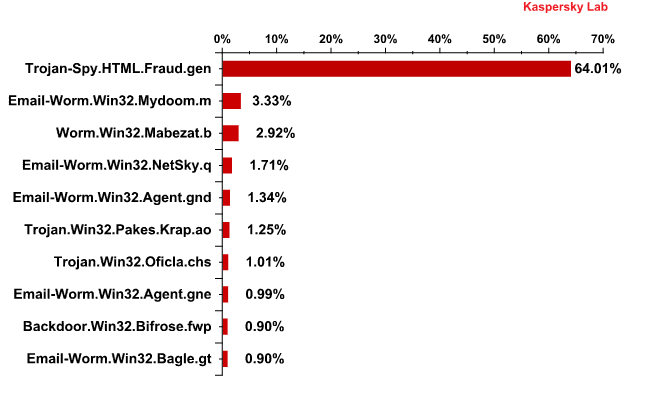 The Top 10 malicious programs distributed via mail traffic in December 2010