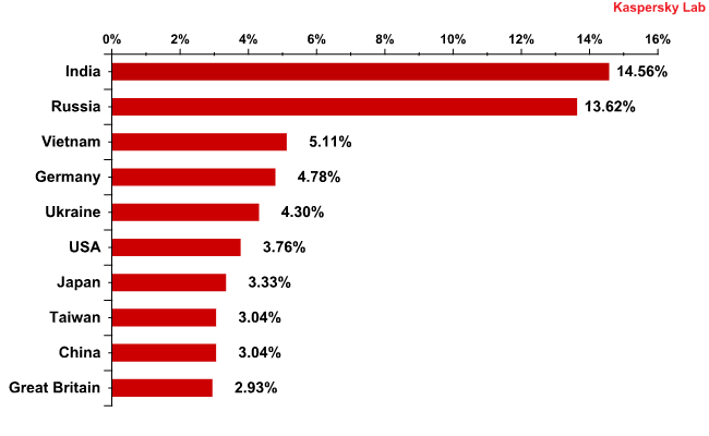 Countries where mail antivirus detected malware most frequently in December 2010