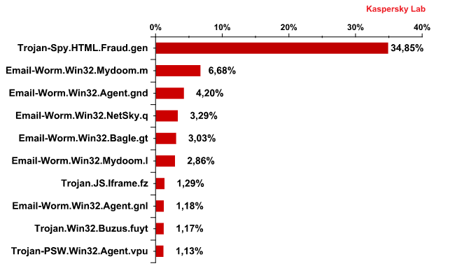 The Top 10 malicious programs distributed via mail traffic in January 2011
