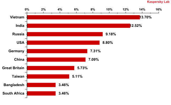 Countries where mail antivirus detected malware most frequently in January 2011