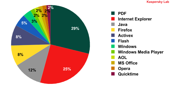 Ok now lets take a look at the vulnerabilities that these exploit kits target