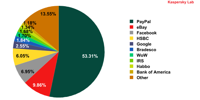 Top 10 organizations targeted by phishing attacks in 2010