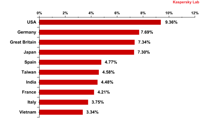 The Top 10 countries in which mail antivirus detected malware most frequently in 2010