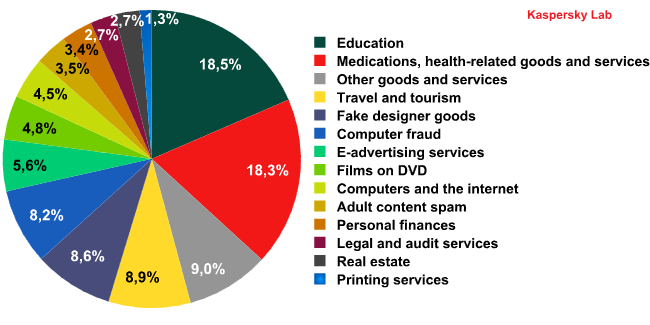 Spam by category in 2010