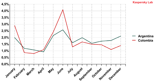 Correlation between the spam distribution of countries from the same region-2