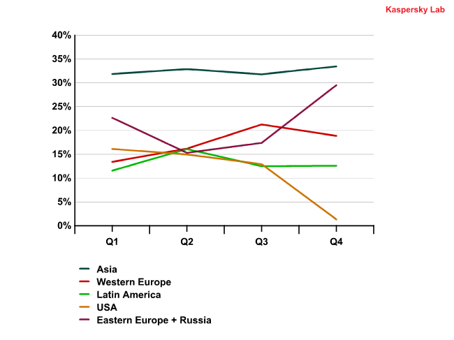 Spam distribution by region in 2010
