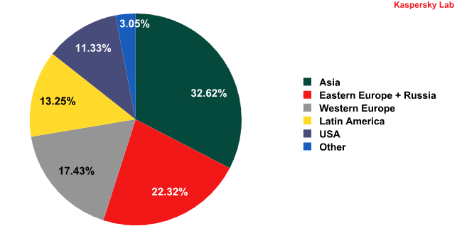 Spam sources by region