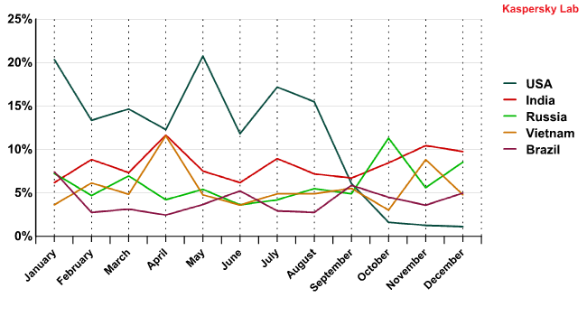 Changes in the Top 5 sources of spam