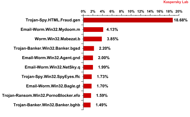 The Top 10 malicious programs distributed via mail traffic in February 2011