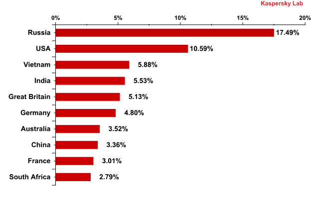 Countries where mail antivirus detected malware most frequently in February 2011