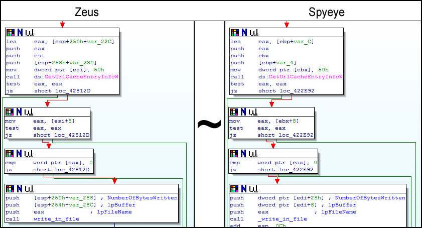 Section of SpyEye code identical to that in ZeuS