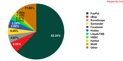 Top 10 organizations targeted by phishing attacks in May 2011