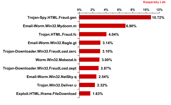 The Top 10 malicious programs distributed via mail traffic in May 2011