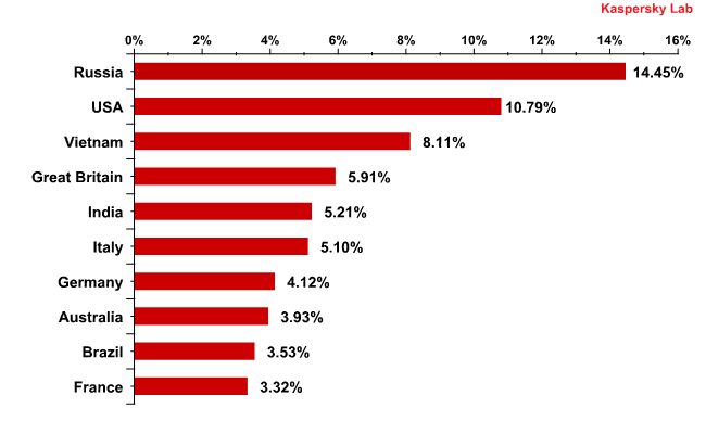 Countries where mail antivirus detected malware most frequently in May 2011