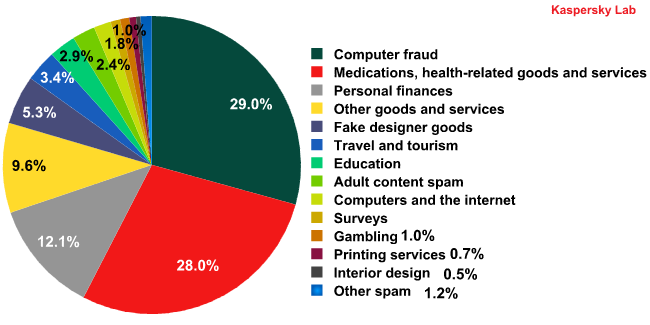 Spam by category