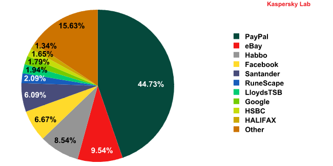 Top 10 organizations targeted by phishing attacks in June 2011